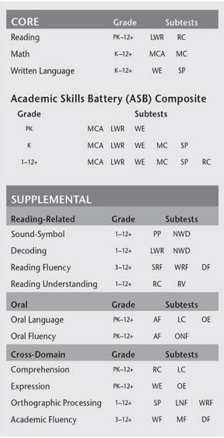 Kaufman Test Of Educational Achievement Third Edition KTEA